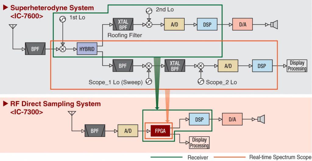 direct-sampling-system